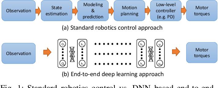Figure 1 for DeepPicar: A Low-cost Deep Neural Network-based Autonomous Car