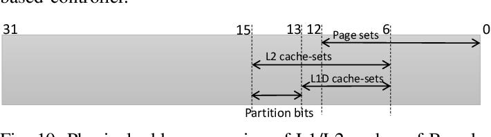 Figure 2 for DeepPicar: A Low-cost Deep Neural Network-based Autonomous Car