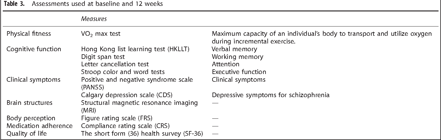 Table 3 from Aerobic exercise and yoga improve neurocognitive