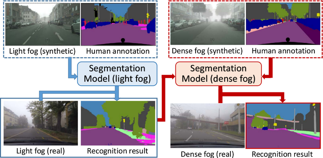 Figure 1 for Curriculum Model Adaptation with Synthetic and Real Data for Semantic Foggy Scene Understanding