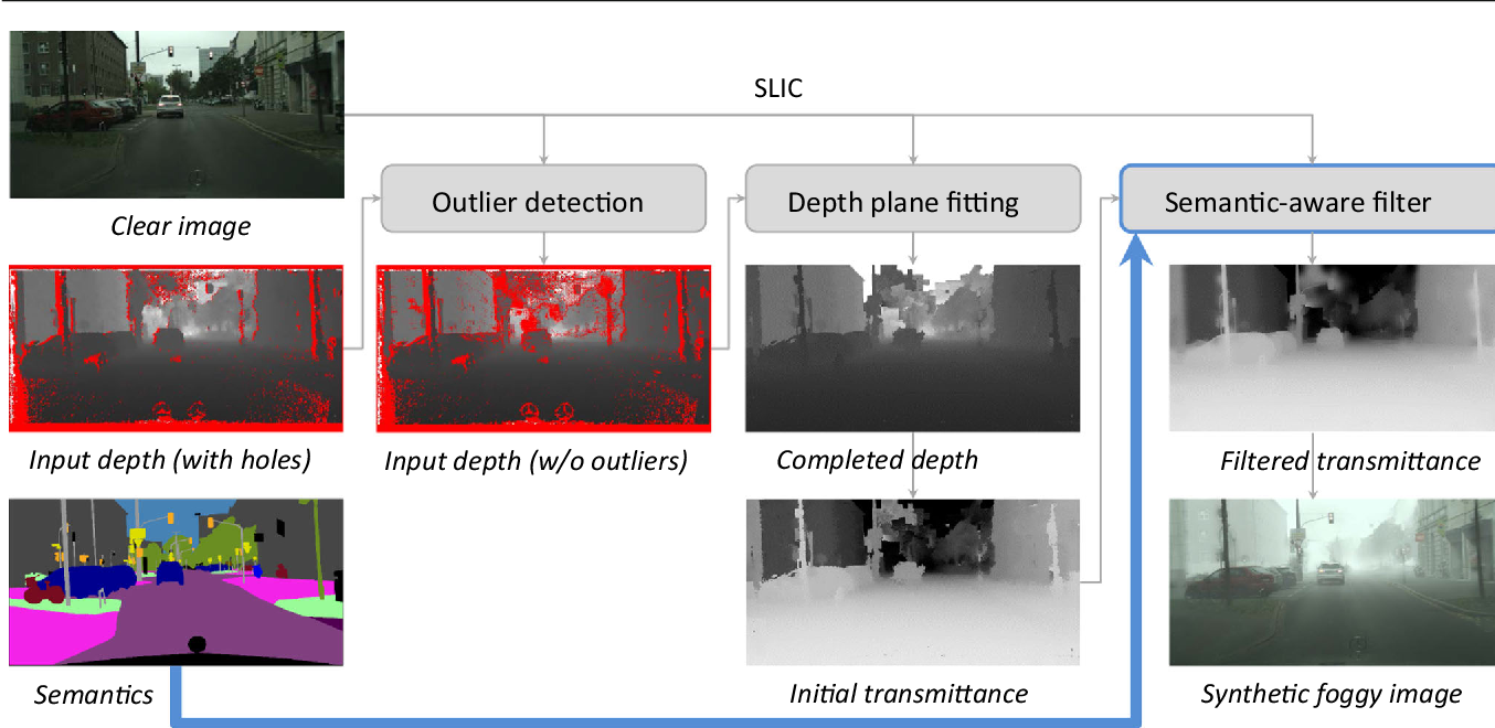 Figure 3 for Curriculum Model Adaptation with Synthetic and Real Data for Semantic Foggy Scene Understanding