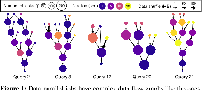 Figure 1 for Learning Scheduling Algorithms for Data Processing Clusters