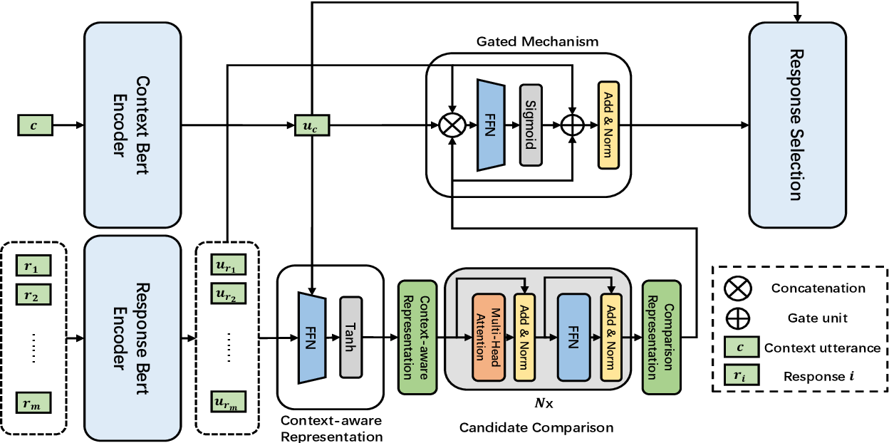 Figure 1 for Self-attention Comparison Module for Boosting Performance on Retrieval-based Open-Domain Dialog Systems