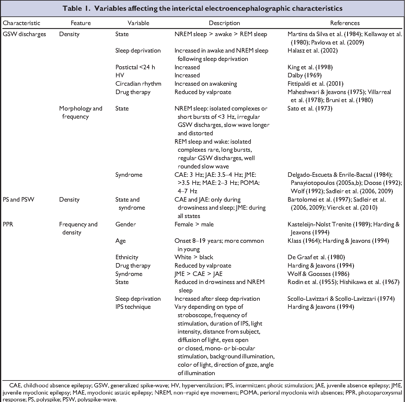 Table 1. Variables affecting the interictal electroencephalographic characteristics