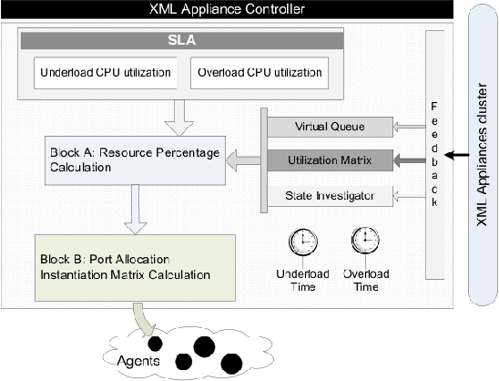 Distributed Resource Allocation Mechanism for SOA Service Level