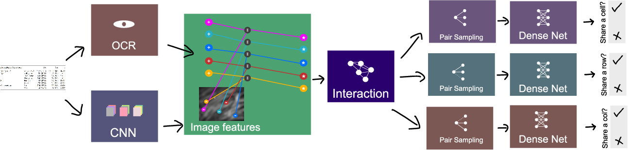 Figure 2 for Rethinking Table Parsing using Graph Neural Networks