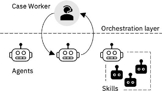Figure 1 for A Unified Conversational Assistant Framework for Business Process Automation