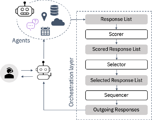 Figure 3 for A Unified Conversational Assistant Framework for Business Process Automation