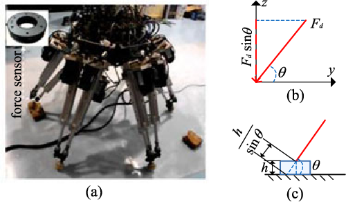 Figure 13 from Dynamic Hybrid Control of a Hexapod Walking