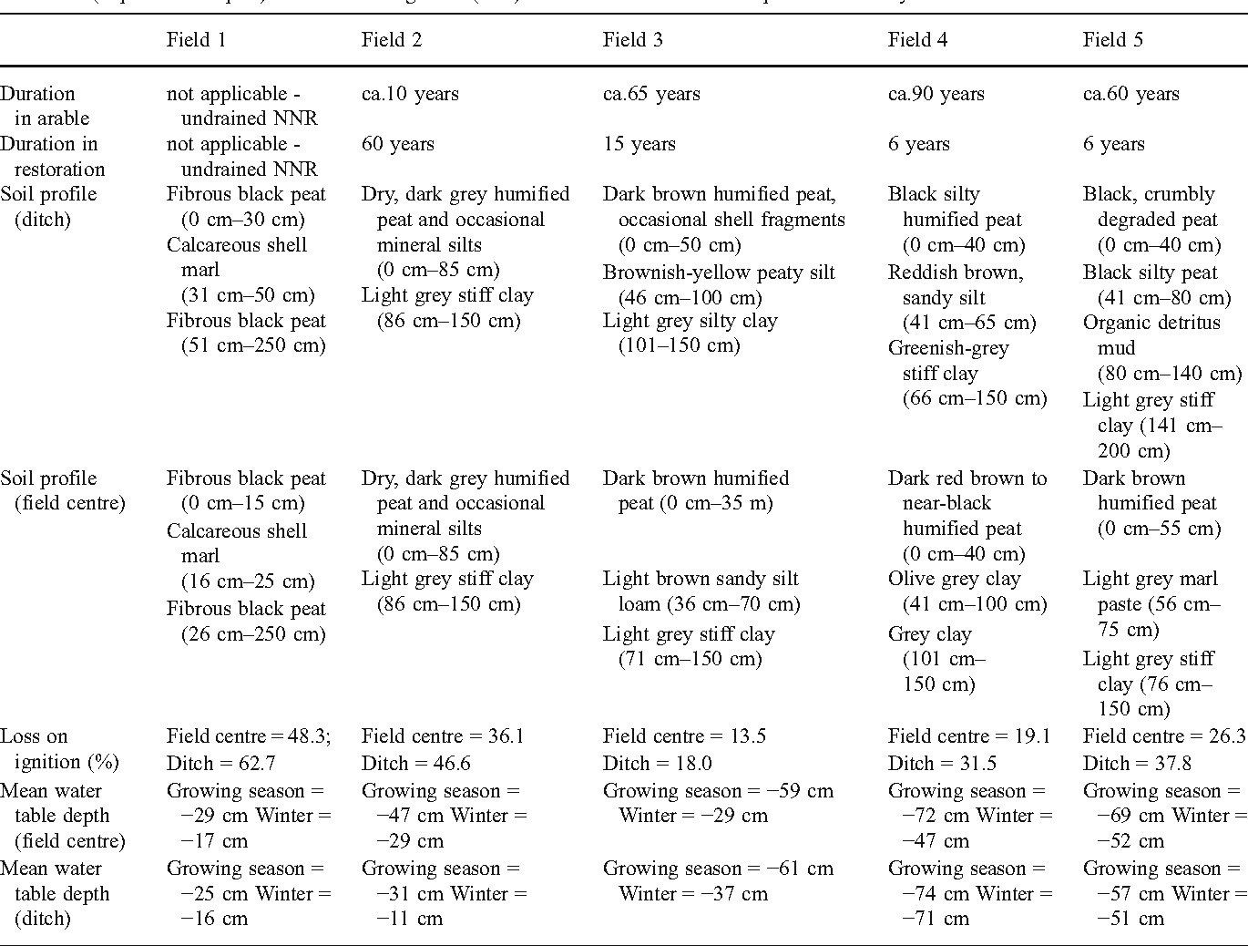 Figure 1 from Quantifying Soil Hydrology to Explain the