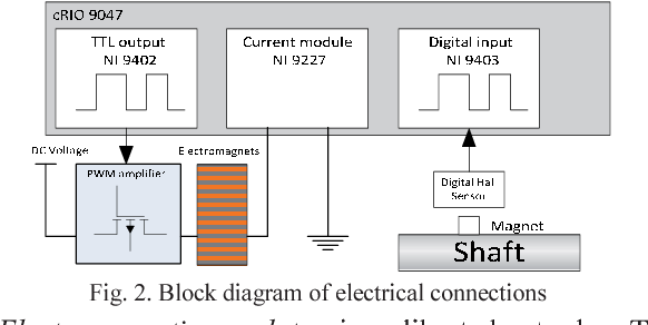 Remote control of electromagnetic load emulator for electric