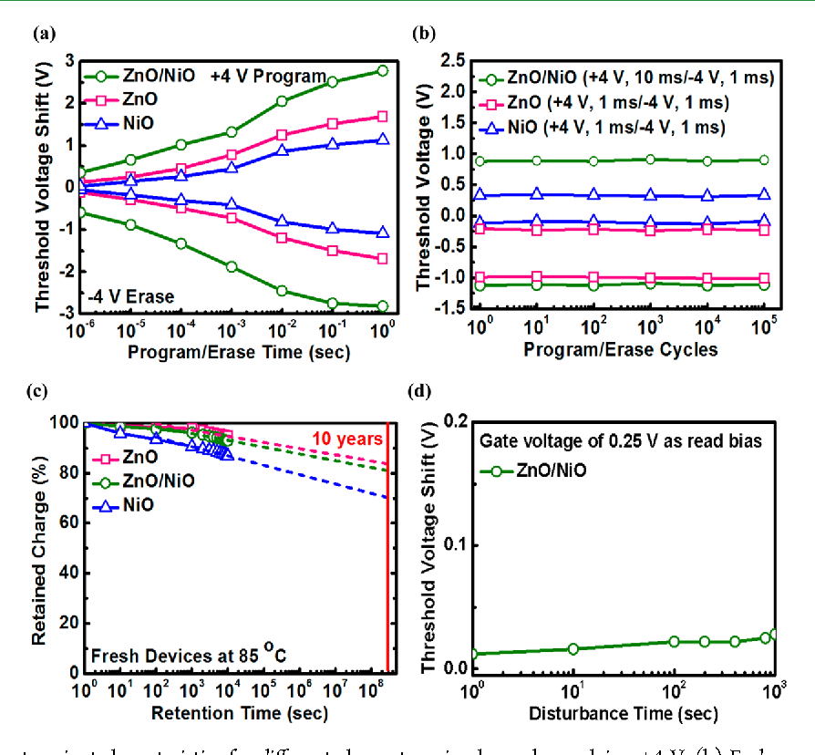 znonio diode based charge trapping layer for flash memory featuring low voltage operation semantic scholar