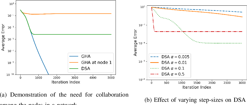 Figure 1 for A Linearly Convergent Algorithm for Distributed Principal Component Analysis