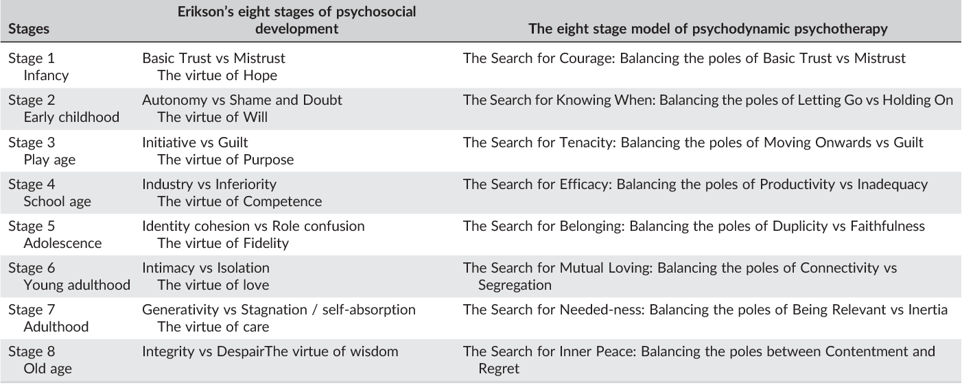 A Proposed Model Of Psychodynamic Psychotherapy Linked To Erik