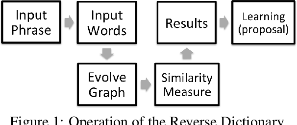Figure 1 for Implementing a Reverse Dictionary, based on word definitions, using a Node-Graph Architecture