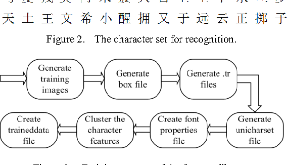 Figure 2 from Recognition of Offline Handwritten Chinese Characters