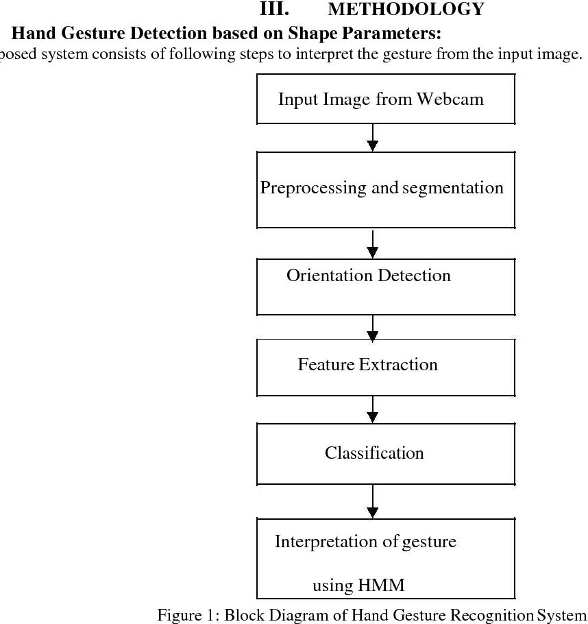 PDF] Sign Language Recognition using Hidden Markov Model - Semantic