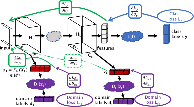 Figure 1 for Multi-layer Domain Adaptation for Deep Convolutional Networks