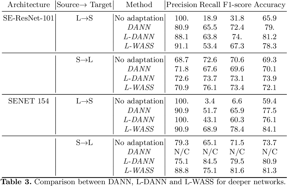 Figure 4 for Multi-layer Domain Adaptation for Deep Convolutional Networks
