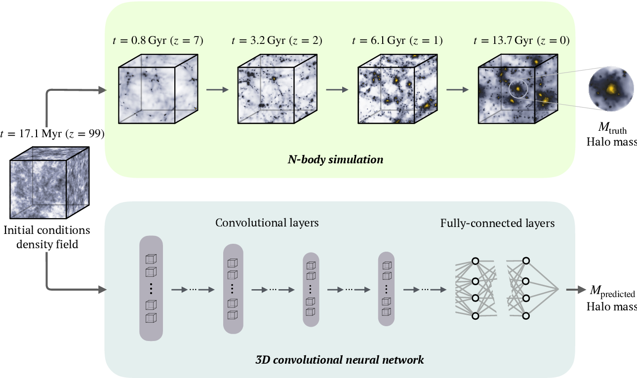 Figure 1 for Deep learning insights into cosmological structure formation