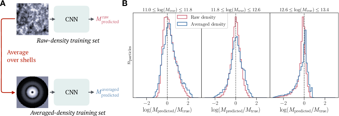 Figure 3 for Deep learning insights into cosmological structure formation