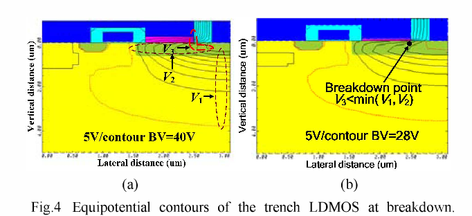 Analytical model for an extended field plate effect on trench LDMOS