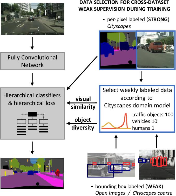 Figure 1 for Data Selection for training Semantic Segmentation CNNs with cross-dataset weak supervision
