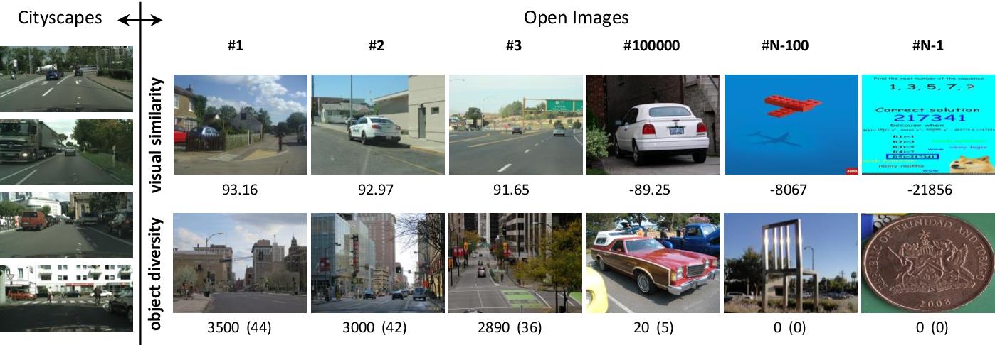 Figure 2 for Data Selection for training Semantic Segmentation CNNs with cross-dataset weak supervision