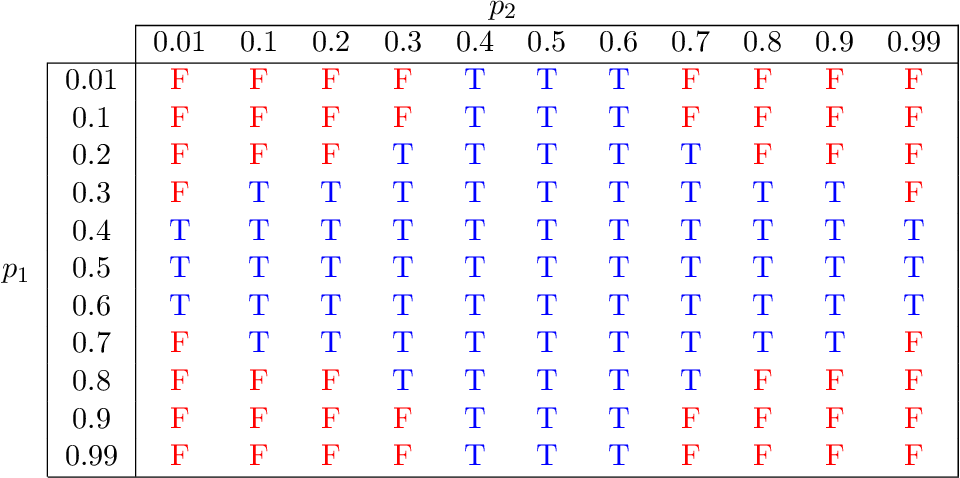 Figure 4 for Quantum Causal Inference in the Presence of Hidden Common Causes: an Entropic Approach