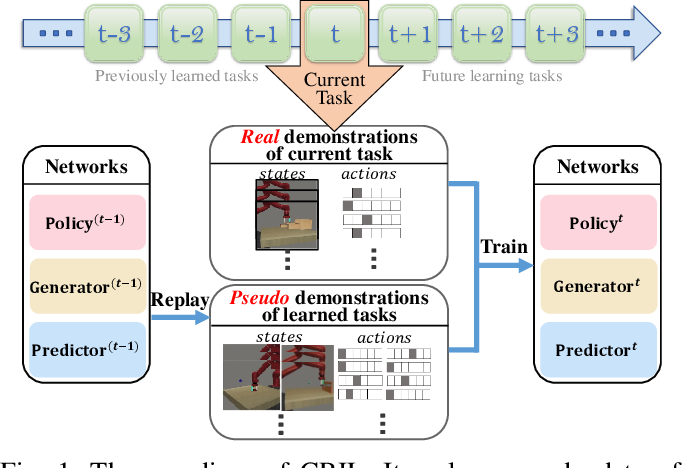 Figure 1 for CRIL: Continual Robot Imitation Learning via Generative and Prediction Model