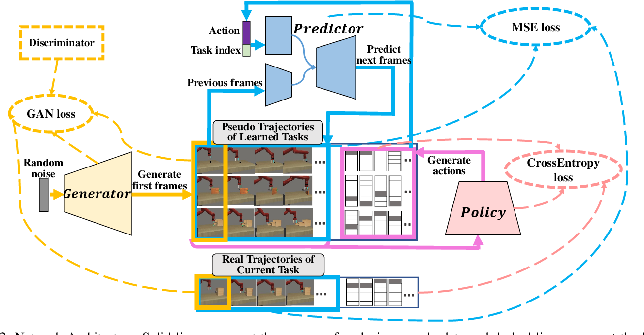 Figure 2 for CRIL: Continual Robot Imitation Learning via Generative and Prediction Model