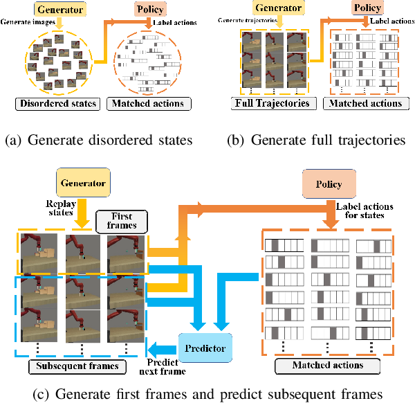 Figure 3 for CRIL: Continual Robot Imitation Learning via Generative and Prediction Model