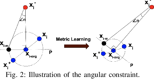 Figure 1 for Unsupervised Deep Metric Learning via Orthogonality based Probabilistic Loss