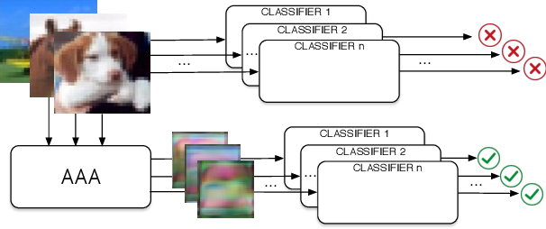Figure 1 for Transferable Adversarial Robustness using Adversarially Trained Autoencoders