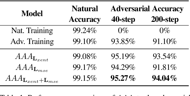 Figure 2 for Transferable Adversarial Robustness using Adversarially Trained Autoencoders