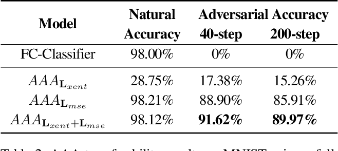 Figure 3 for Transferable Adversarial Robustness using Adversarially Trained Autoencoders