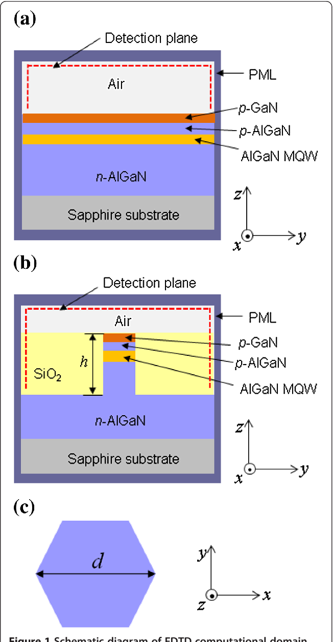 Large Enhancement Of Light Extraction Efficiency In Algan Based Emitting Diode Diagram Figure 1