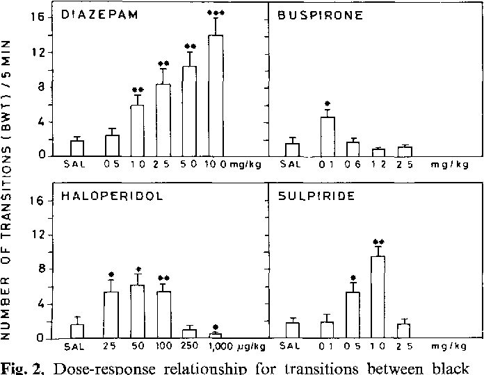 Figure 2 from Disinhibitory effects of buspirone and low doses of