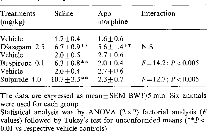 Table 2 from Disinhibitory effects of buspirone and low doses of