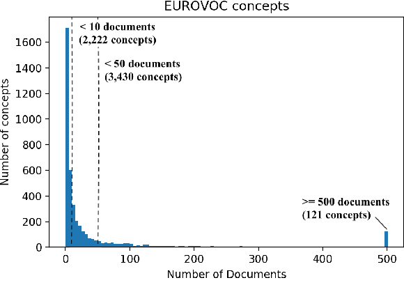 Figure 1 for Extreme Multi-Label Legal Text Classification: A case study in EU Legislation