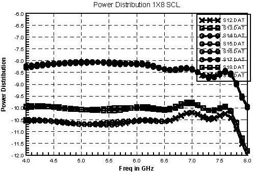 Fig 2. Power Distribution of 1: 8 SCL.