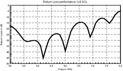 Fig 3. Return Loss performance of 1: 8 SCL