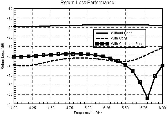 Fig 6. Return Loss Performance for different types of transition