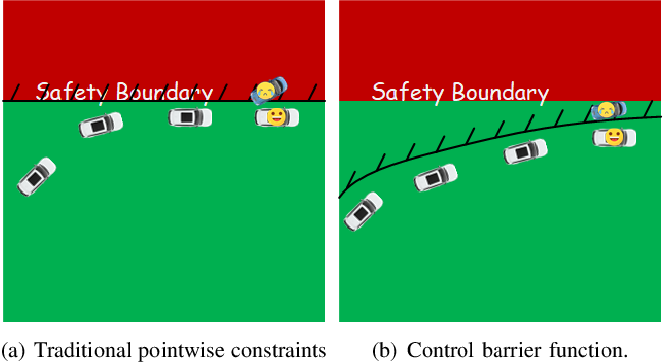 Figure 1 for Model-based Constrained Reinforcement Learning using Generalized Control Barrier Function