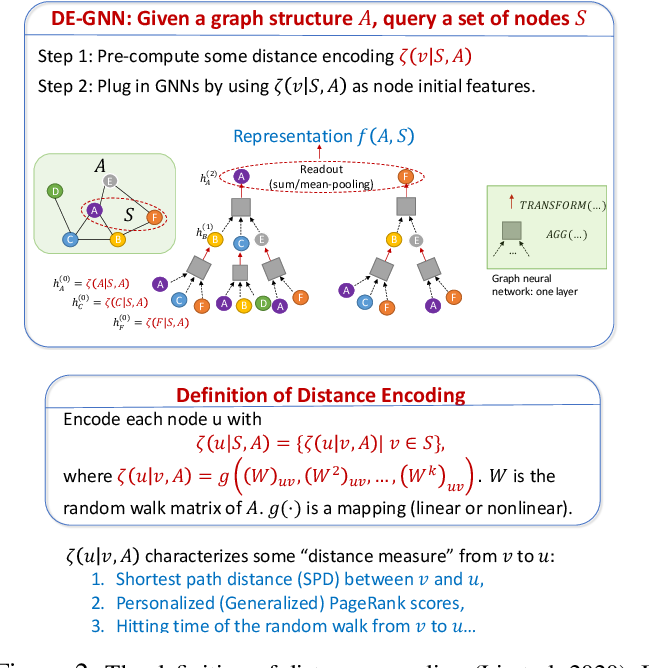 Figure 3 for Revisiting graph neural networks and distance encoding from a practical view