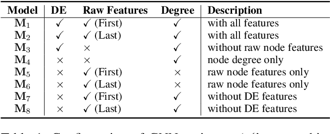 Figure 2 for Revisiting graph neural networks and distance encoding from a practical view