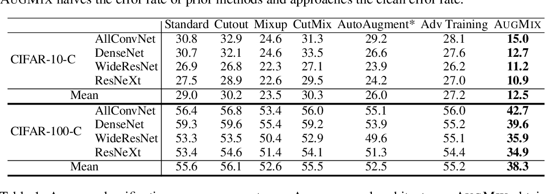 Figure 2 for AugMix: A Simple Data Processing Method to Improve Robustness and Uncertainty