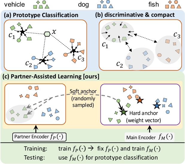Figure 1 for Partner-Assisted Learning for Few-Shot Image Classification