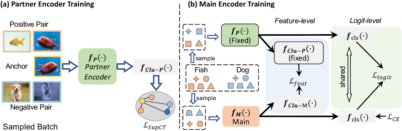 Figure 3 for Partner-Assisted Learning for Few-Shot Image Classification