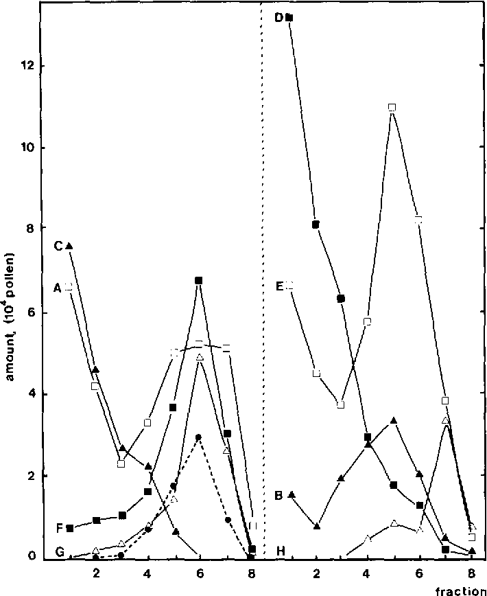 Separation Of Precultured Pollen From Nicotiana Tabacum By Aqueous